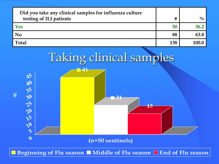Taking clinical samples