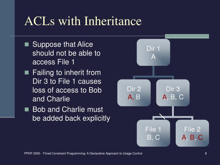 ACLs with Inheritance
