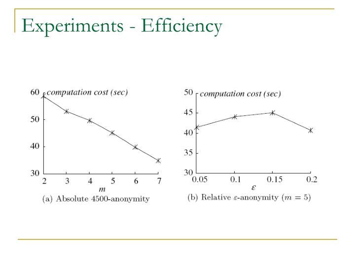 Experiments - Efficiency