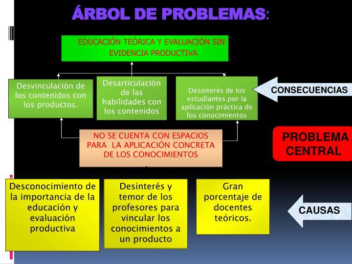 ÁRBOL DE PROBLEMAS