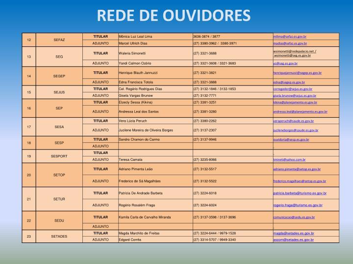 REDE DE OUVIDORES