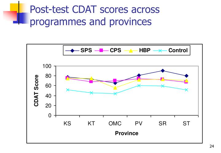 Post-test CDAT scores across programmes and provinces