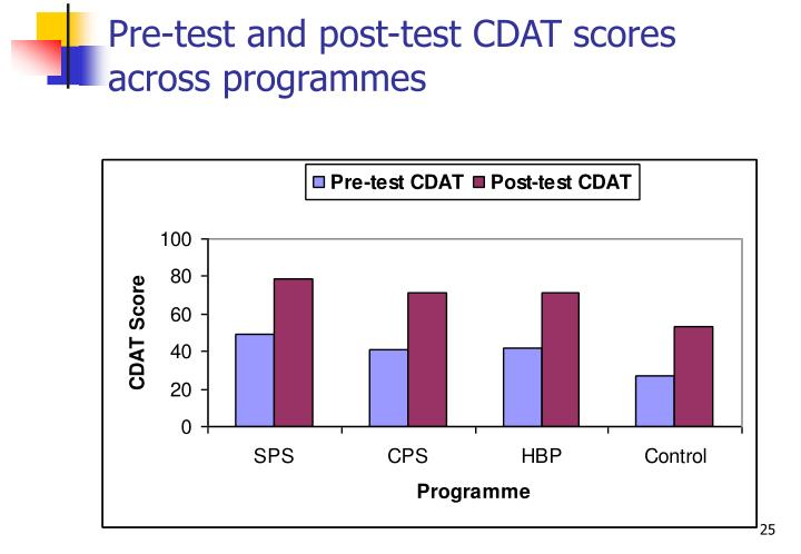 Pre-test and post-test CDAT scores across programmes