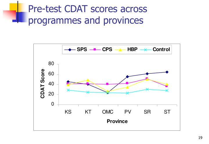 Pre-test CDAT scores across programmes and provinces