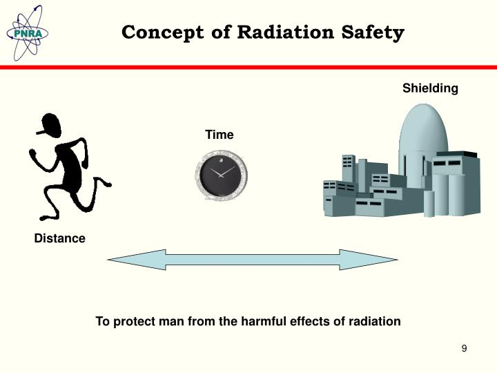 Concept of Radiation Safety