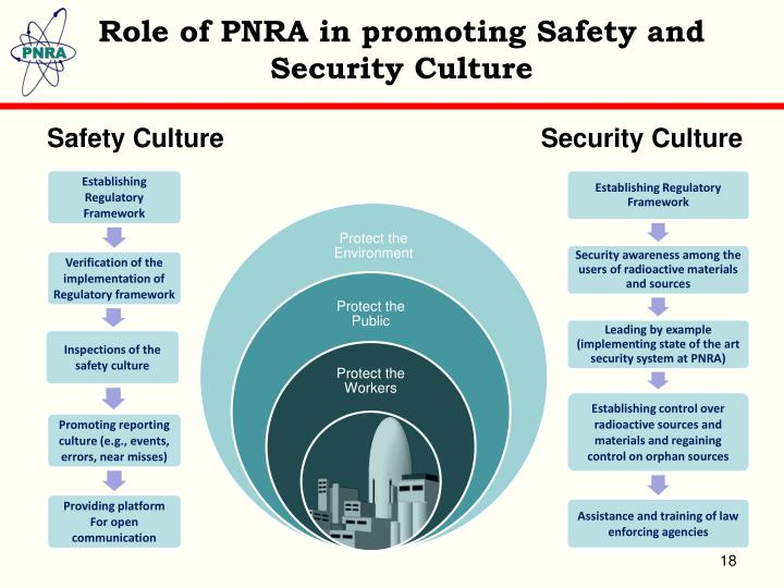 Role of PNRA in promoting Safety and Security Culture