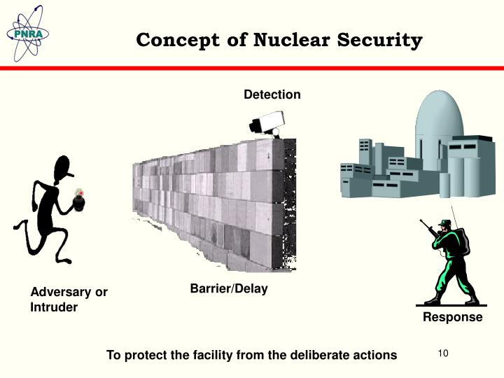 Concept of Nuclear Security
