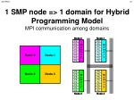 1 smp node 1 domain for hybrid programming model mpi communication among domains