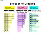 effect of re ordering