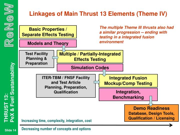 Linkages of Main Thrust 13 Elements (Theme IV)
