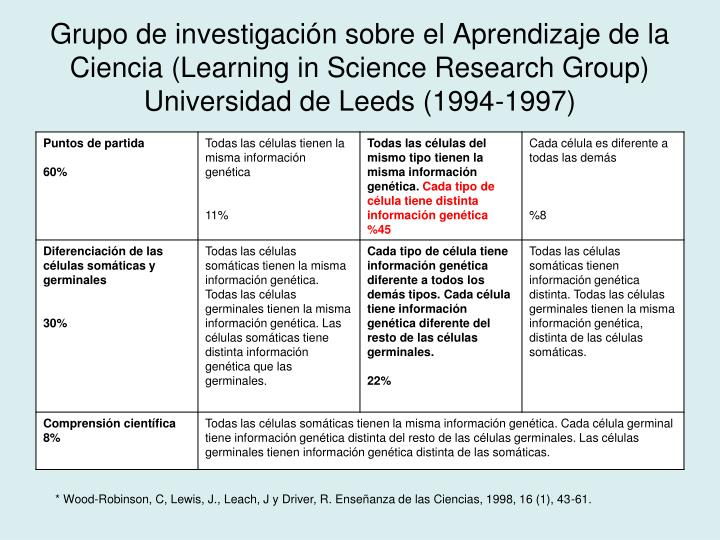 Grupo de investigación sobre el Aprendizaje de la Ciencia (Learning in Science Research Group) Universidad de Leeds (1994-1997)