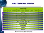 fgdc operational structure
