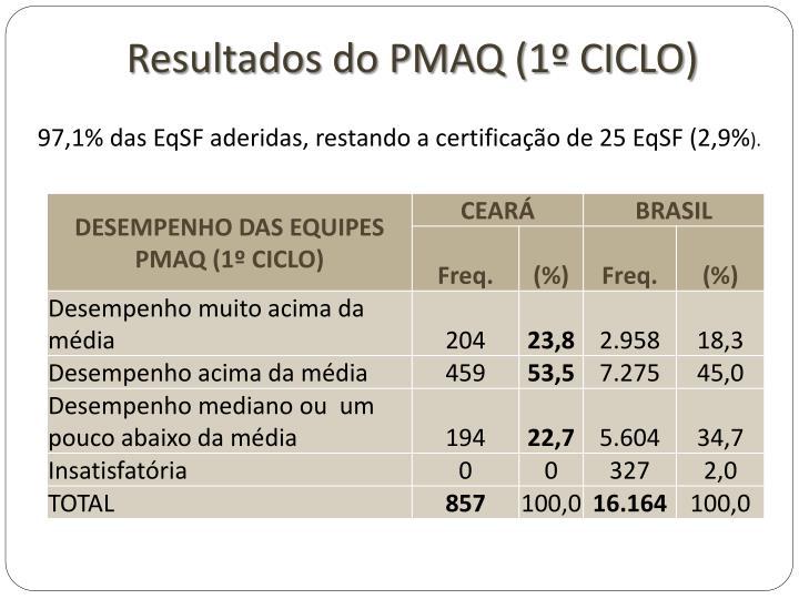 Resultados do PMAQ (1º CICLO)