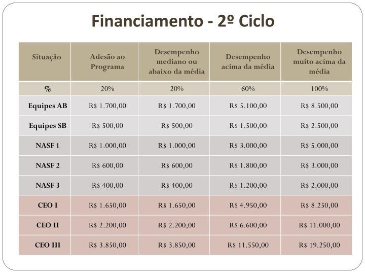Financiamento - 2º Ciclo