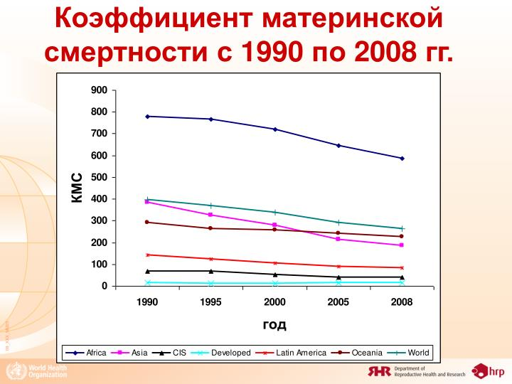 Коэффициент материнской смертности с