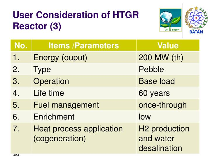User Consideration of HTGR