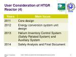 user consideration of htgr reactor 4