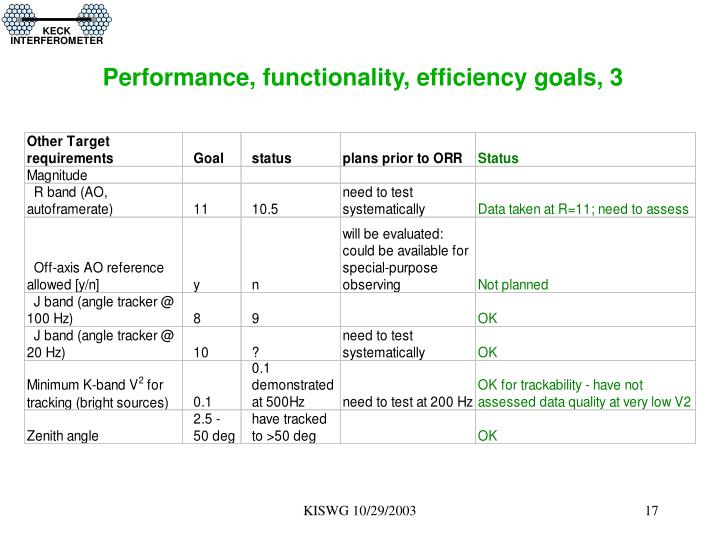 Performance, functionality, efficiency goals, 3