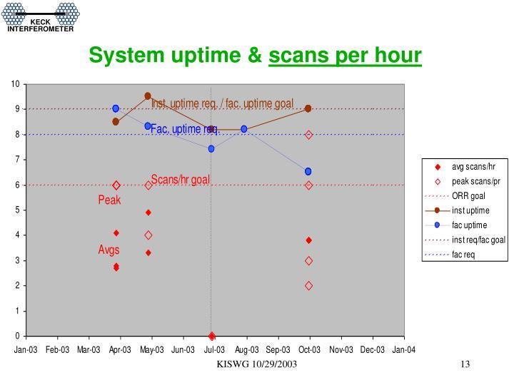 System uptime &
