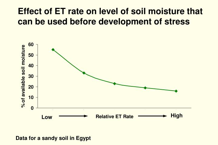 Effect of ET rate on level of soil moisture that can be used before development of stress