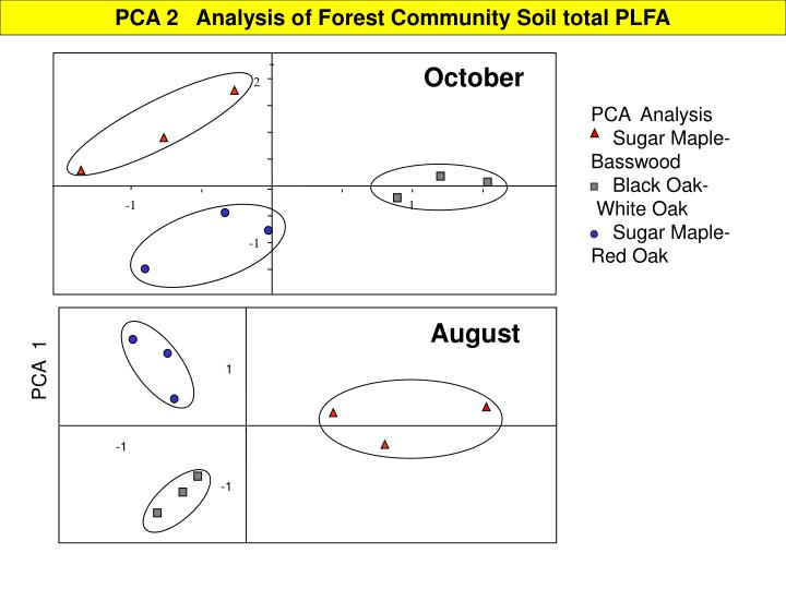 PCA 2   Analysis of Forest Community Soil total PLFA