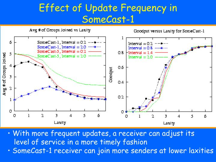 Effect of Update Frequency in SomeCast-1