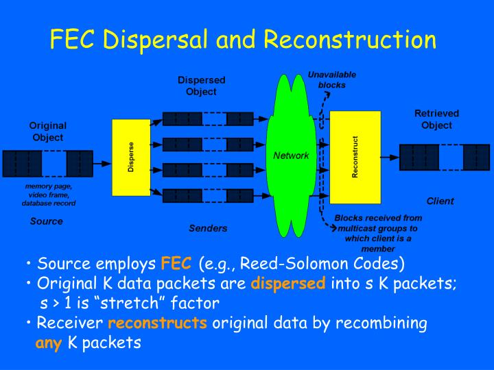 FEC Dispersal and Reconstruction