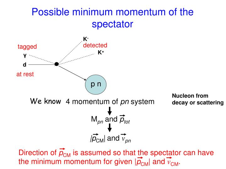 Possible minimum momentum of the spectator