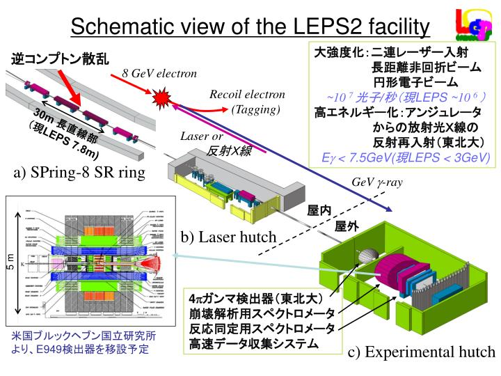 Schematic view of the LEPS2 facility