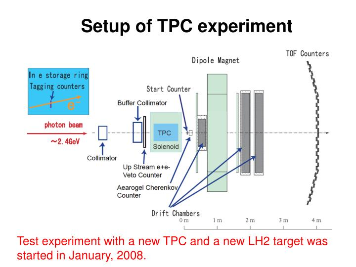 Setup of TPC experiment