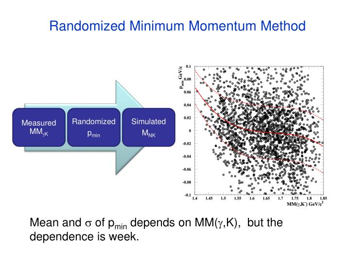 Randomized Minimum Momentum Method