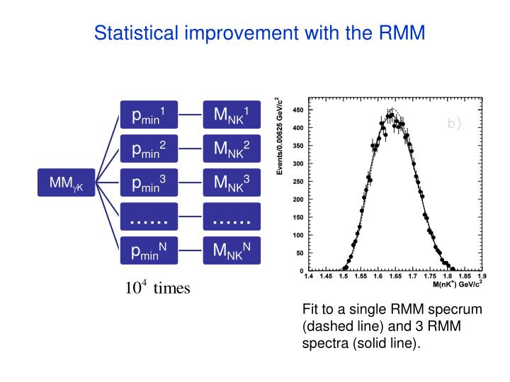 Statistical improvement with the RMM