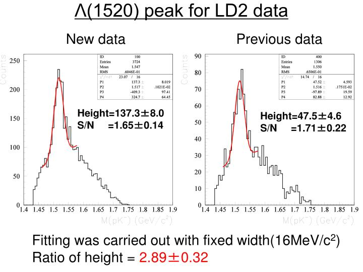 Λ(1520) peak for LD2 data