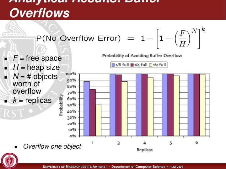 Analytical Results: Buffer Overflows