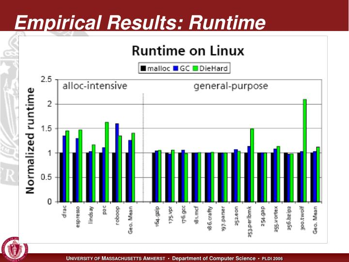 Empirical Results: Runtime