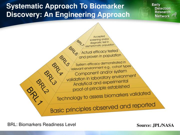 Systematic Approach To Biomarker Discovery: An Engineering Approach