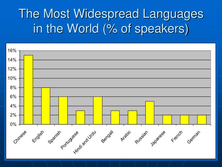 The Most Widespread Languages in the World (% of speakers)