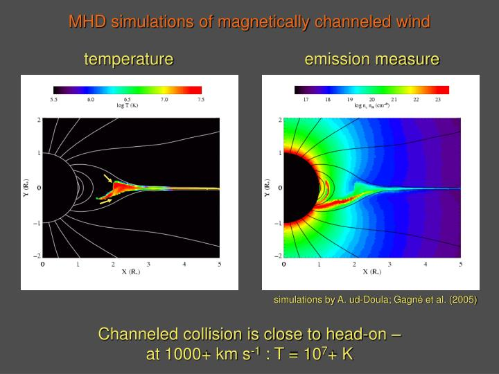 MHD simulations of magnetically channeled wind