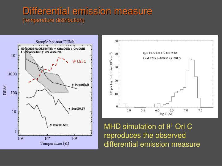 Differential emission measure