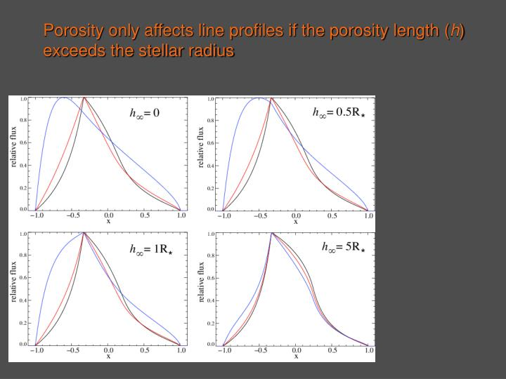 Porosity only affects line profiles if the porosity length (