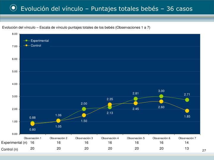 Evolución del vínculo – Puntajes totales bebés – 36 casos