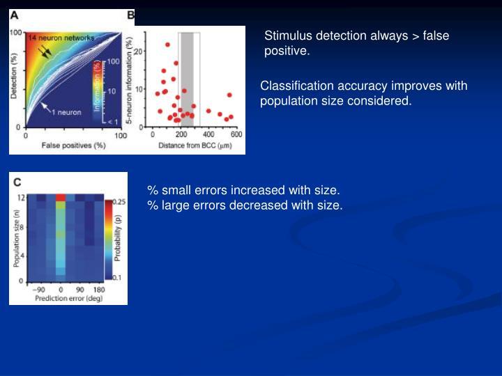 Stimulus detection always > false positive.