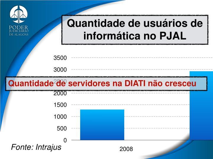 Quantidade de usuários de informática no PJAL