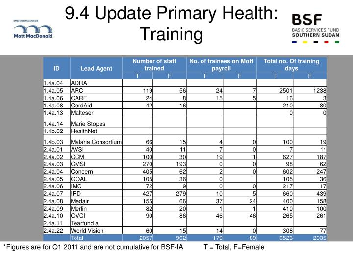 9.4 Update Primary Health: