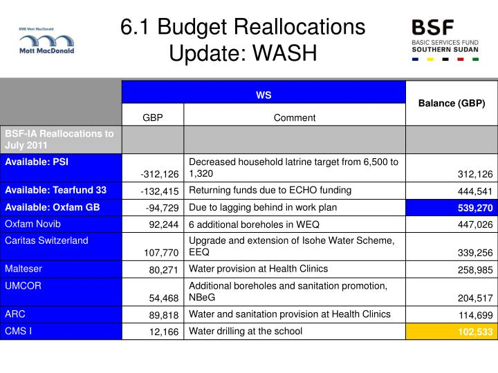 6.1 Budget Reallocations Update: WASH