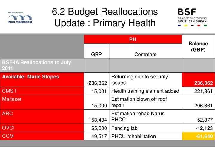 6.2 Budget Reallocations Update : Primary Health