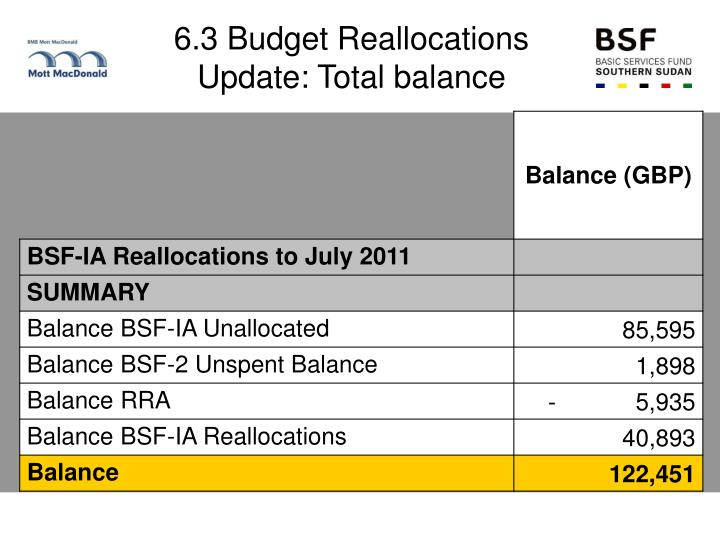6.3 Budget Reallocations Update: Total balance