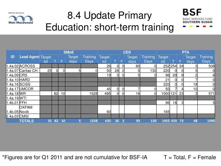 8.4 Update Primary Education: short-term training