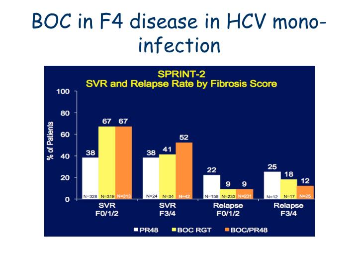 BOC in F4 disease in HCV mono-infection