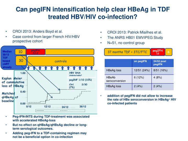 Can pegIFN intensification help clear HBeAg in TDF treated HBV/HIV co-infection?